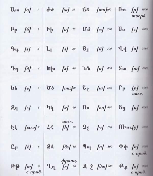 armenia-popitali-radio-erevan-7-armenska-pismenost-drevni-rukopisi-01-azbuka